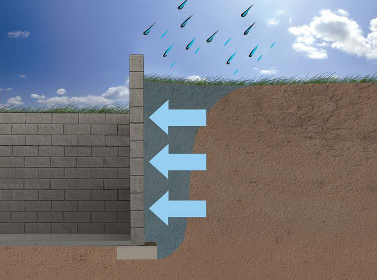 Expansive Soils Amp Your Foundation Walls Mississauga