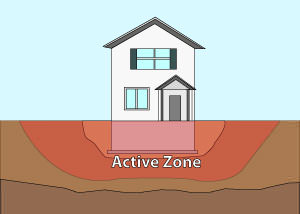Illustration of the active zone of foundation soils under and around a foundation in Mississauga.